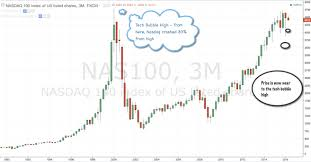 Nasdaq 2000 Chart Nasdaq Is Near To The Level Of Tech Bubble In Year 2000