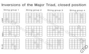 Movable Guitar Chords Chart Triads And Movable Guitar Shapes Google Search In 2019