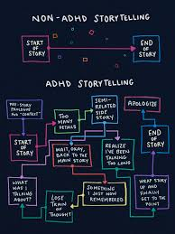 Story Flow Chart I Made This Flowchart Today To Explain Why It Takes So Long
