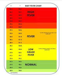 Fever Temperature Chart Ear Clean Toddler Fever Temperature Chart Celsius Toddler Fever