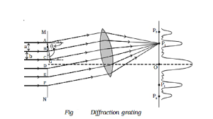 diffraction grating explanation with theory