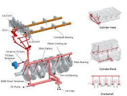 Engine Oil Flow Diagram Get Rid Of Wiring Diagram Problem