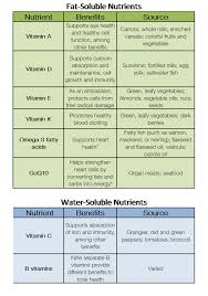 Vitamin Functions And Food Sources Chart Fatwatersoluble And Water Sol Vitamins Nutrition