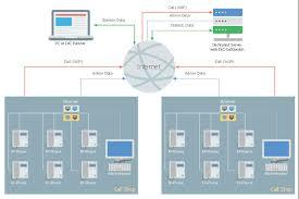 call shop solution conceptdraw pro network diagram tool telecom diagram monitor keyboard laptop global communication network digital phone