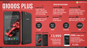 Quick Facts about Xolo Q1000s Plus