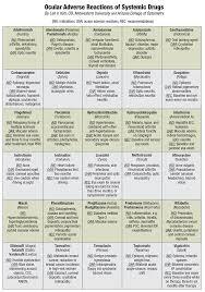 Eye Diseases Chart Managing The Medicine Cabinet