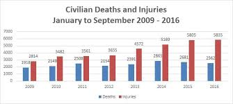 2016 Civilian Pay Chart Unama Releases Civilian Casualty Data For Third Quarter Of