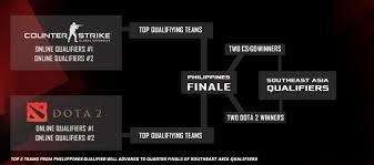asus rog announces rog masters 2016 gaming tourment philippine