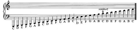 Bass Clef Chart En Ninaivugalin E Pathivu Enninaivugalin E Pathivu