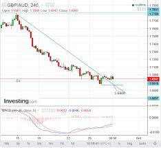Au Dollar Chart Downtrend In Pound Australian Dollar Exchange Rate Still