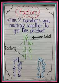 Prime Composite Anchor Chart Genuine Chart For Maths Lab Maths Chart For Class 3 Time