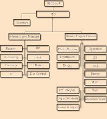 Organization Chart Doc Jrc Organization Chart