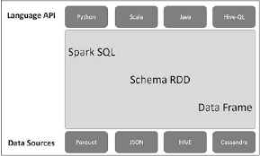 Spark Sql - April.onthemarch.co