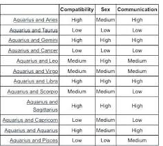 Virgo Taurus Compatibility Chart Astrology Sign