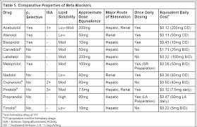 Arb Conversion Chart Beta Blocker Dose Comparison Chart Stemi Prevention Post