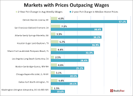 home price growth versus wage growth during housing recovery wage growth outpaces home price appreciation in 24 percent of markets