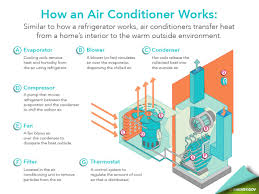 the air leaving the evaporator is then not only cooler but drier that s why we call it air conditioning and not just air cooling