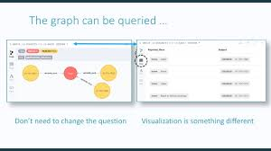 Graph Databases Linked Data And Graph Databases Driving Data Quality