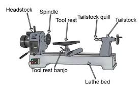 wood lathe parts. labelled parts of a lathe   wood pinterest lathe, turning and what is