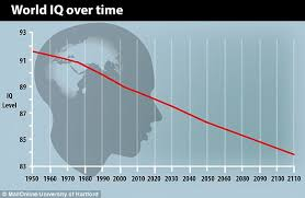 Iq Over Time Chart Are We Becoming More Stupid Iq Scores Are Decreasing