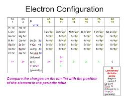 The Periodic Table Twelve elements have been known since ancient ...