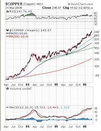 Comex Copper Chart Commodities Charts Copper High Grade Hg Comex Aluminum