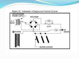 impressed current cathodic protection system design iccp previous