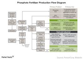 Api Phosphate Chart Phosphate Fertilizer Cost Drivers And Production Flow