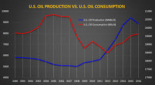 Oil Consumption Chart Demand For Oil Key To Price Recovery Energy News Energy
