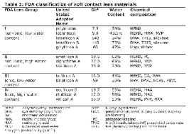 Contact Lens Dk Chart List Of Soft Contact Lens Materials Wikipedia