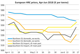 Hrc Steel Price Chart Europe Flat Steel Outlook Domestic Hrc Prices To Rise In Q3