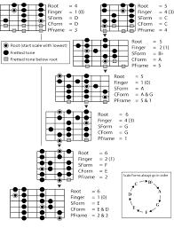 Guitar Major Scale Patterns Beauteous Guitar Scales Major Scale System 48 Patterns