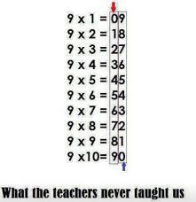 Teaching Multiplication Teaching Math Help