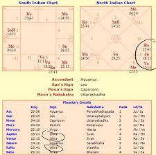 Mars Venus Conjunction In Navamsa Chart What Is The Effects Of Jupiter Venus Rahu Conjunction In