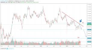 Continue D1 Bearish On Chf Jpy For Fx Chfjpy By