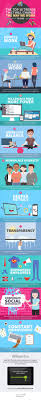 best images about infographics interview the top 10 trends that will change the way we work in 2016 infographic