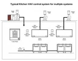 Kitchen Exhaust System Design Commercial Kitchen Exhaust