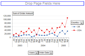 Making Regular Charts From Pivot Tables Peltier Tech Blog