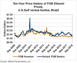 Ethanol Market And Pricing Data September 4 2018 U S