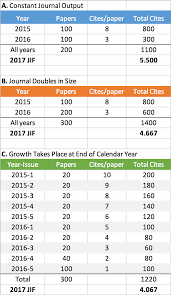 Journal Growth Lowers Impact Factor The Scholarly Kitchen