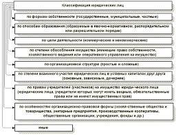 Юридическое лицо понятие виды организационно правовые формы статья  Классификация юридических лиц