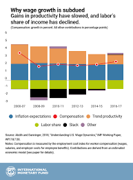 Workers Compensation Money Chart Chart Of The Week An Answer To The U S Wage Puzzle Imf Blog