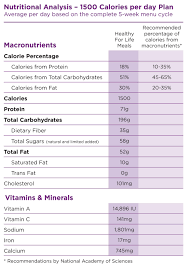 51 Expository Diet Plan Calories Chart