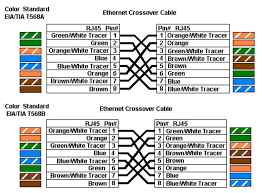 how to distinguish t568a and t568b of rj45 ethernet cable wiring cross over cable