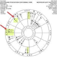 Political Astrology Middle East Revolution Ed Tamplin