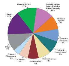 Sales Pie Chart Sales Of Mrf Products By Industry Pie Chart Tight No