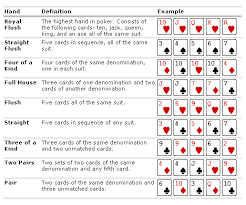 Printable Poker Hands Chart Printable List Of Poker Hands Best To Worst View Casino