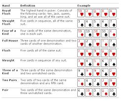 Poker Hands Chart Printable List Of Poker Hands Best To Worst View Casino