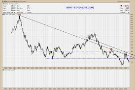 Usd Euro Live Chart Euro V Dollar Live Trade Setups That Work