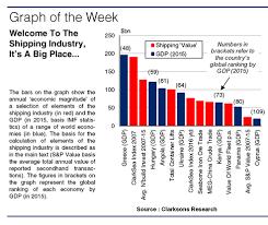Clarksea Index Chart Shipoffer Ship Vessel Tonnage Cargo Offer Bulk Cargo